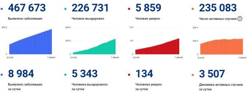 Последние данные на 7 июня 2020 года о количестве заражений коронавирусом в России опубликовал оперативный штаб