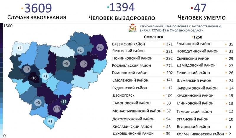 Коронавирус в Смоленске 13 июня 2020 года