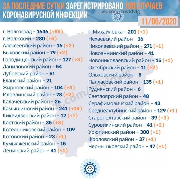 Коронавирус в Волгограде на 12 июня 2020 года