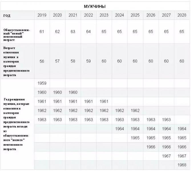 Предпенсионный возраст в 2021 льготы году для женщин пенсионный фонд вход личный кабинет кемеровская область
